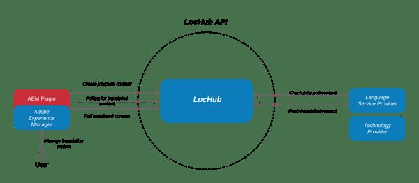 AEM_lochub_connector