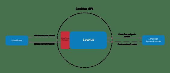 Xillio LocHub WordPress Connector
